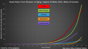 Death rates from diseases