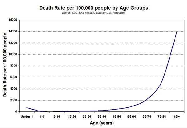 gompertz-mortality-curve