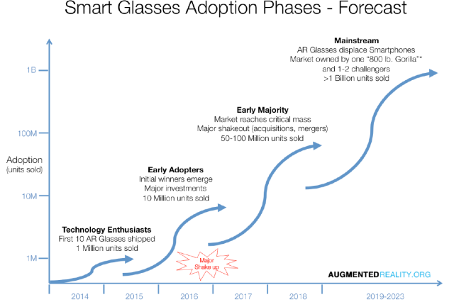 Smart Glasses Adoption