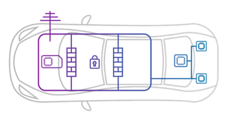 Secure Car
