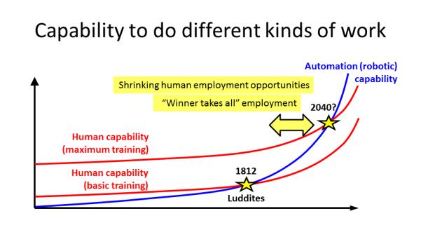 Tech unemployment curves