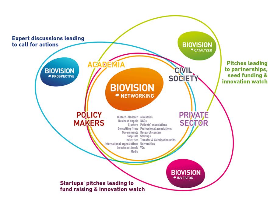 Biovision Full